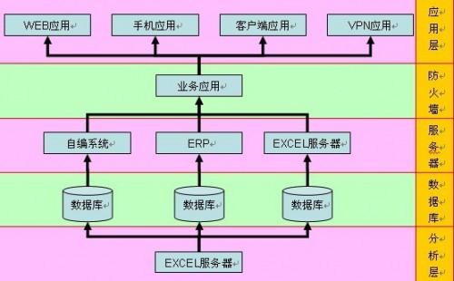 勤哲Excel服务器做印刷企业管理系统ERP