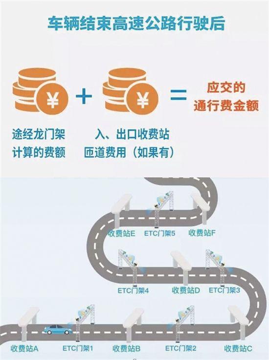1月24日至30日,高速公路对7座以下(含7座)小型载客车辆免收通行费